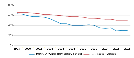 This chart display the percentage of White students in Henry D. Ward Elementary School and the percentage of White public school students in Virginia by year, with the latest 2017-18 school year data.