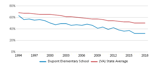 This chart display the percentage of White students in Dupont Elementary School and the percentage of White public school students in Virginia by year, with the latest 2017-18 school year data.