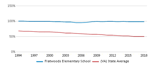 This chart display the percentage of White students in Flatwoods Elementary School and the percentage of White public school students in Virginia by year, with the latest 2017-18 school year data.