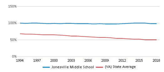 This chart display the percentage of White students in Jonesville Middle School and the percentage of White public school students in Virginia by year, with the latest 2017-18 school year data.