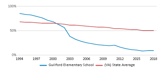 This chart display the percentage of White students in Guilford Elementary School and the percentage of White public school students in Virginia by year, with the latest 2017-18 school year data.