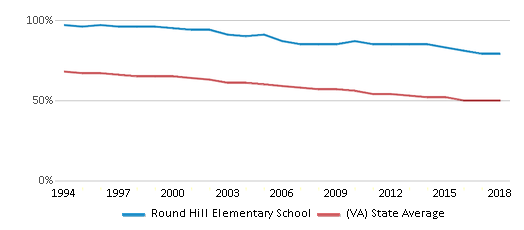 This chart display the percentage of White students in Round Hill Elementary School and the percentage of White public school students in Virginia by year, with the latest 2017-18 school year data.