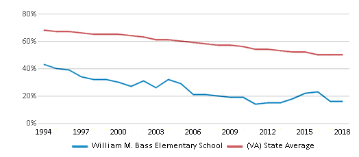 This chart display the percentage of White students in William M. Bass Elementary School and the percentage of White public school students in Virginia by year, with the latest 2017-18 school year data.
