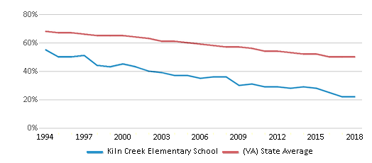 This chart display the percentage of White students in Kiln Creek Elementary School and the percentage of White public school students in Virginia by year, with the latest 2017-18 school year data.