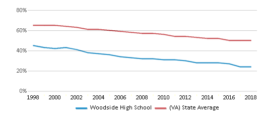 This chart display the percentage of White students in Woodside High School and the percentage of White public school students in Virginia by year, with the latest 2017-18 school year data.