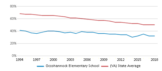This chart display the percentage of White students in Occohannock Elementary School and the percentage of White public school students in Virginia by year, with the latest 2017-18 school year data.