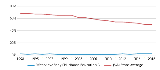 This chart display the percentage of White students in Westview Early Childhood Education Center and the percentage of White public school students in Virginia by year, with the latest 2017-18 school year data.