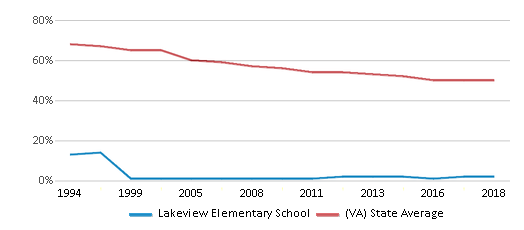 This chart display the percentage of White students in Lakeview Elementary School and the percentage of White public school students in Virginia by year, with the latest 2017-18 school year data.