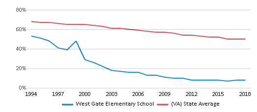 This chart display the percentage of White students in West Gate Elementary School and the percentage of White public school students in Virginia by year, with the latest 2017-18 school year data.
