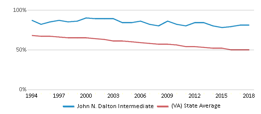 This chart display the percentage of White students in John N. Dalton Intermediate and the percentage of White public school students in Virginia by year, with the latest 2017-18 school year data.