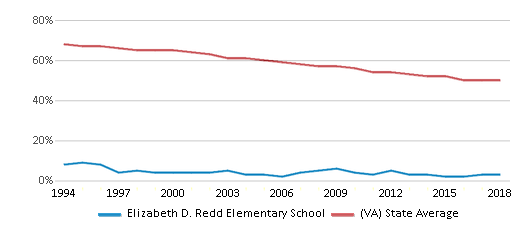This chart display the percentage of White students in Elizabeth D. Redd Elementary School and the percentage of White public school students in Virginia by year, with the latest 2017-18 school year data.