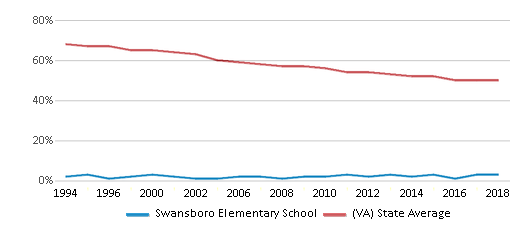 This chart display the percentage of White students in Swansboro Elementary School and the percentage of White public school students in Virginia by year, with the latest 2017-18 school year data.