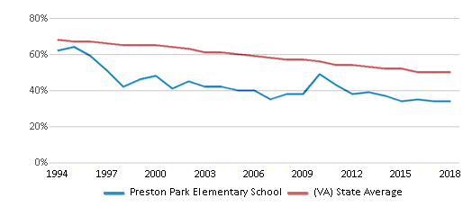 This chart display the percentage of White students in Preston Park Elementary School and the percentage of White public school students in Virginia by year, with the latest 2017-18 school year data.