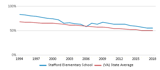 This chart display the percentage of White students in Stafford Elementary School and the percentage of White public school students in Virginia by year, with the latest 2017-18 school year data.