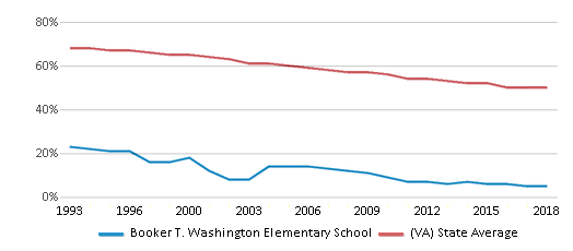 This chart display the percentage of White students in Booker T. Washington Elementary School and the percentage of White public school students in Virginia by year, with the latest 2017-18 school year data.