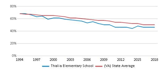This chart display the percentage of White students in Thalia Elementary School and the percentage of White public school students in Virginia by year, with the latest 2017-18 school year data.