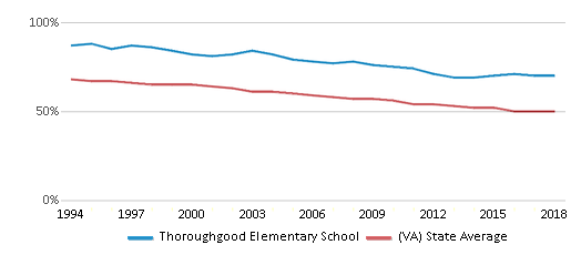 This chart display the percentage of White students in Thoroughgood Elementary School and the percentage of White public school students in Virginia by year, with the latest 2017-18 school year data.