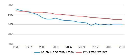 This chart display the percentage of White students in Salem Elementary School and the percentage of White public school students in Virginia by year, with the latest 2017-18 school year data.