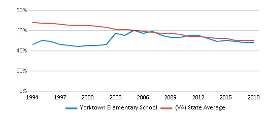 This chart display the percentage of White students in Yorktown Elementary School and the percentage of White public school students in Virginia by year, with the latest 2017-18 school year data.