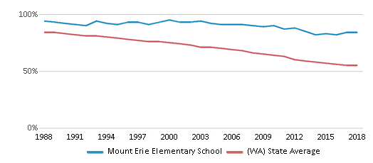 This chart display the percentage of White students in Mount Erie Elementary School and the percentage of White public school students in Washington by year, with the latest 2017-18 school year data.