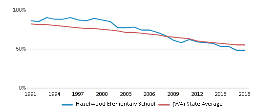 This chart display the percentage of White students in Hazelwood Elementary School and the percentage of White public school students in Washington by year, with the latest 2017-18 school year data.