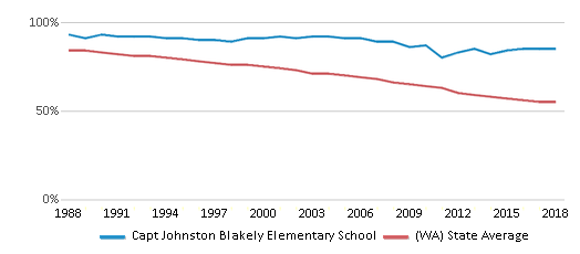 This chart display the percentage of White students in Capt Johnston Blakely Elementary School and the percentage of White public school students in Washington by year, with the latest 2017-18 school year data.