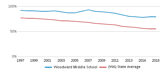 This chart display the percentage of White students in Woodward Middle School and the percentage of White public school students in Washington by year, with the latest 2017-18 school year data.