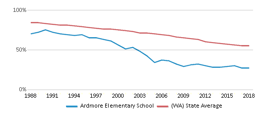 This chart display the percentage of White students in Ardmore Elementary School and the percentage of White public school students in Washington by year, with the latest 2017-18 school year data.