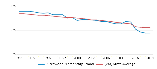 This chart display the percentage of White students in Birchwood Elementary School and the percentage of White public school students in Washington by year, with the latest 2017-18 school year data.