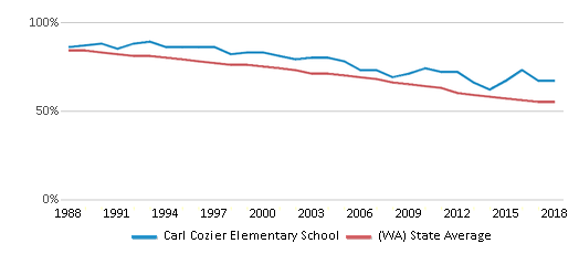 This chart display the percentage of White students in Carl Cozier Elementary School and the percentage of White public school students in Washington by year, with the latest 2017-18 school year data.