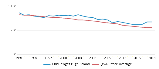 This chart display the percentage of White students in Challenger High School and the percentage of White public school students in Washington by year, with the latest 2017-18 school year data.