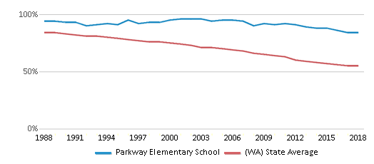This chart display the percentage of White students in Parkway Elementary School and the percentage of White public school students in Washington by year, with the latest 2017-18 school year data.