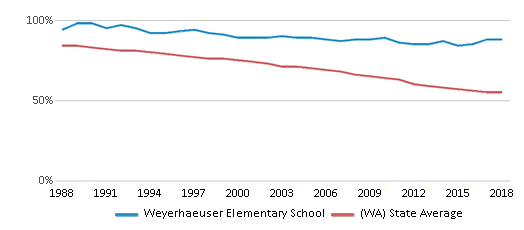 This chart display the percentage of White students in Weyerhaeuser Elementary School and the percentage of White public school students in Washington by year, with the latest 2017-18 school year data.