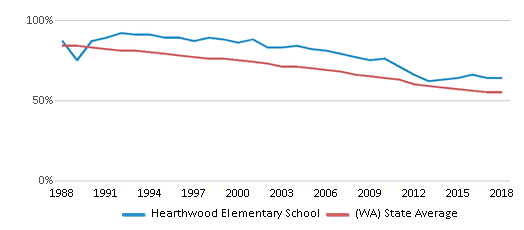 This chart display the percentage of White students in Hearthwood Elementary School and the percentage of White public school students in Washington by year, with the latest 2017-18 school year data.