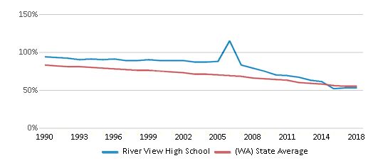This chart display the percentage of White students in River View High School and the percentage of White public school students in Washington by year, with the latest 2017-18 school year data.