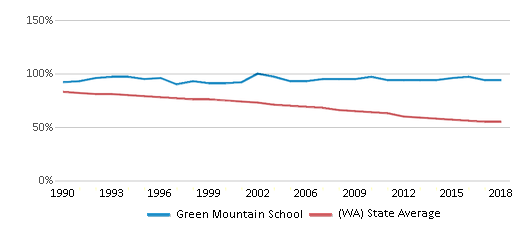 This chart display the percentage of White students in Green Mountain School and the percentage of White public school students in Washington by year, with the latest 2017-18 school year data.