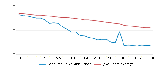 This chart display the percentage of White students in Seahurst Elementary School and the percentage of White public school students in Washington by year, with the latest 2017-18 school year data.