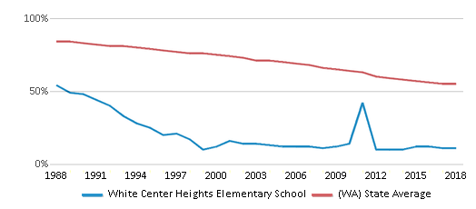This chart display the percentage of White students in White Center Heights Elementary School and the percentage of White public school students in Washington by year, with the latest 2017-18 school year data.