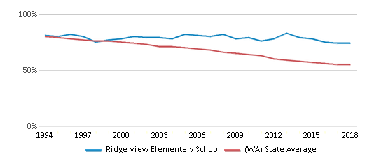 This chart display the percentage of White students in Ridge View Elementary School and the percentage of White public school students in Washington by year, with the latest 2017-18 school year data.