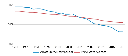 This chart display the percentage of White students in Alcott Elementary School and the percentage of White public school students in Washington by year, with the latest 2017-18 school year data.