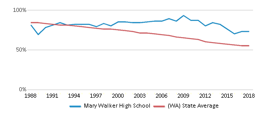 This chart display the percentage of White students in Mary Walker High School and the percentage of White public school students in Washington by year, with the latest 2017-18 school year data.