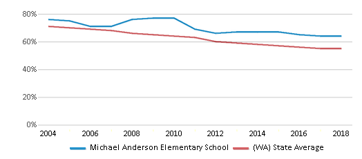 This chart display the percentage of White students in Michael Anderson Elementary School and the percentage of White public school students in Washington by year, with the latest 2017-18 school year data.