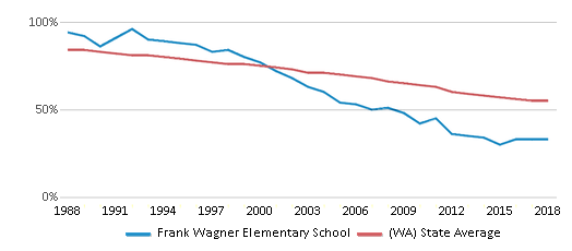 This chart display the percentage of White students in Frank Wagner Elementary School and the percentage of White public school students in Washington by year, with the latest 2017-18 school year data.