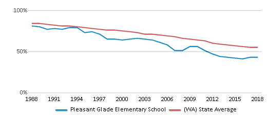 This chart display the percentage of White students in Pleasant Glade Elementary School and the percentage of White public school students in Washington by year, with the latest 2017-18 school year data.