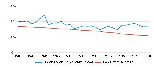 This chart display the percentage of White students in Onion Creek Elementary School and the percentage of White public school students in Washington by year, with the latest 2017-18 school year data.