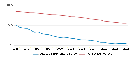 This chart display the percentage of White students in Lutacaga Elementary School and the percentage of White public school students in Washington by year, with the latest 2017-18 school year data.