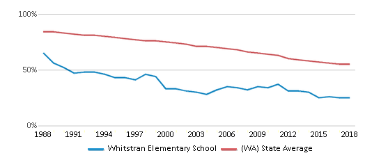 This chart display the percentage of White students in Whitstran Elementary School and the percentage of White public school students in Washington by year, with the latest 2017-18 school year data.