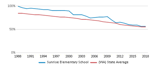 This chart display the percentage of White students in Sunrise Elementary School and the percentage of White public school students in Washington by year, with the latest 2017-18 school year data.