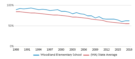 This chart display the percentage of White students in Woodland Elementary School and the percentage of White public school students in Washington by year, with the latest 2017-18 school year data.