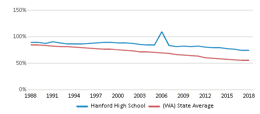 This chart display the percentage of White students in Hanford High School and the percentage of White public school students in Washington by year, with the latest 2017-18 school year data.